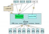 运维自动化发布系统