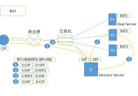 Linux集群LVS之一LVS类型详解