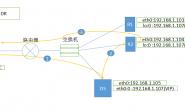 Linux集群LVS之四DR模型部署