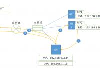 Linux集群LVS之三NAT模型部署