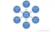 [转] 运维平台之CMDB系统建设