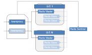 twemproxy + redis + sentinel 实现redis集群高可用