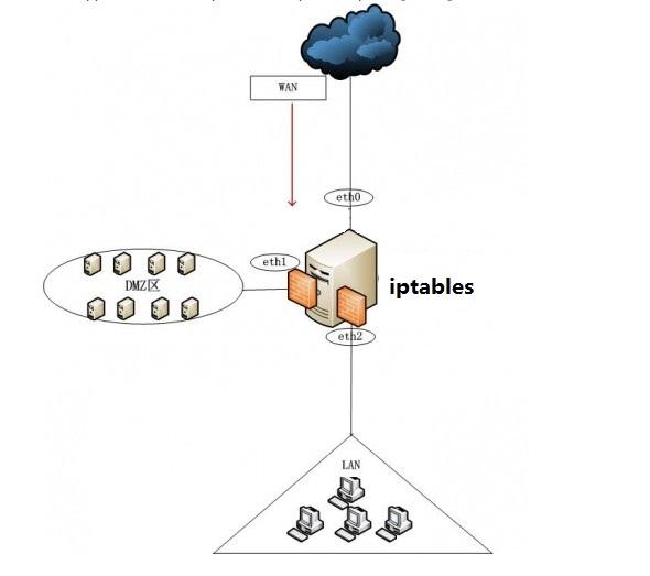 iptables_02